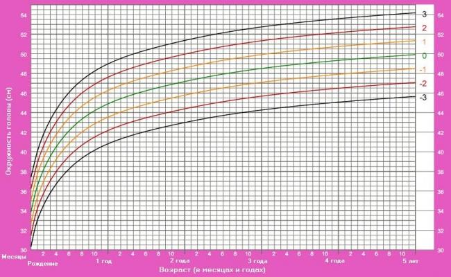 Схема роста у девочек до 3 лет